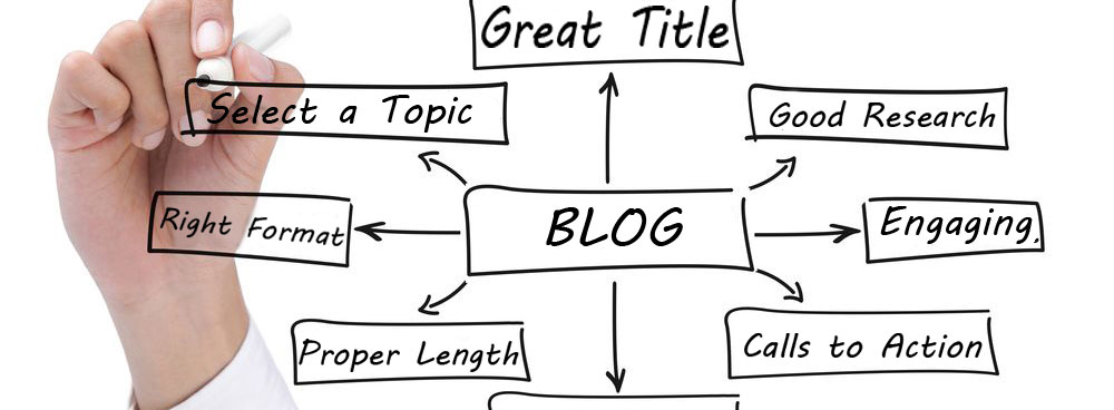 Best Blog Post Formula